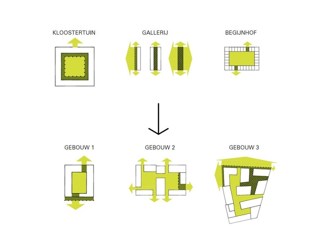 Copyright B architecten and Bureau BB schema 04